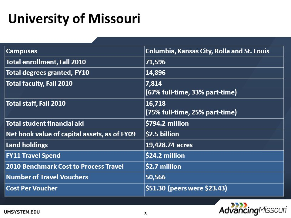 3 University of Missouri CampusesColumbia, Kansas City, Rolla and St. Louis Total enrollment, Fall 201071,596 Total degrees granted, FY1014,896 Total