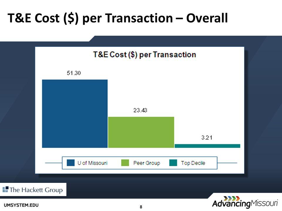 8 T&E Cost ($) per Transaction – Overall