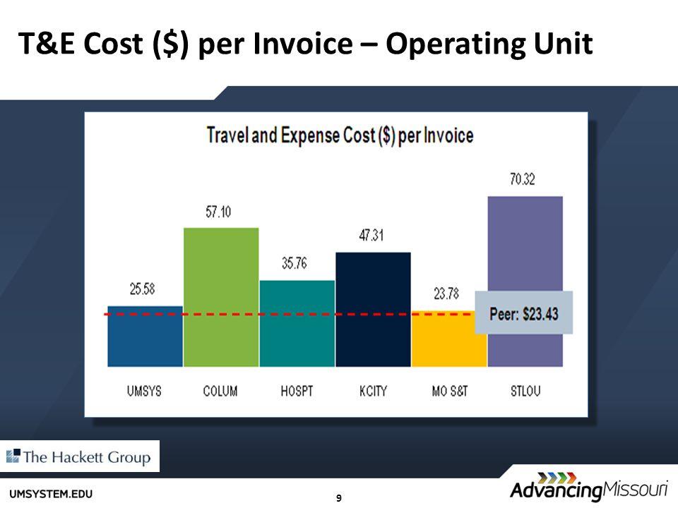 9 T&E Cost ($) per Invoice – Operating Unit