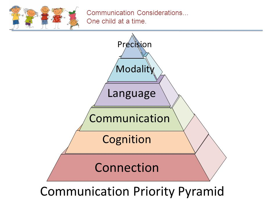 Communication Considerations... One child at a time. Communication Priority Pyramid Connection Cognition Communication Language Modality Precision