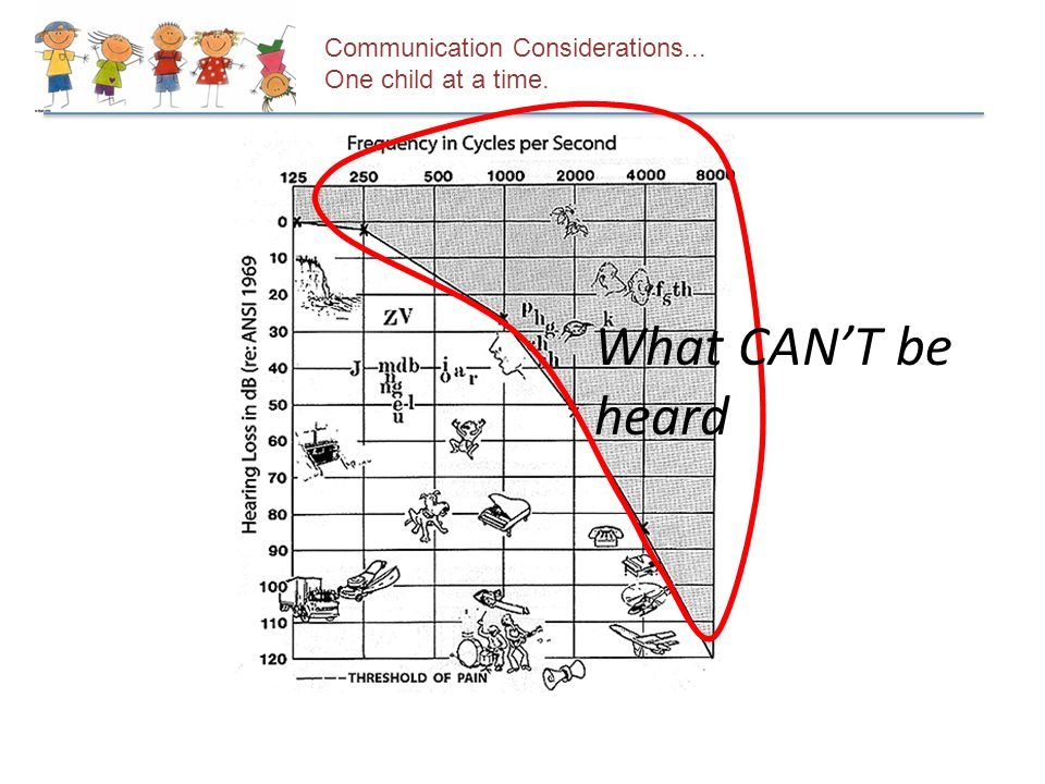 Communication Considerations... One child at a time. What CAN'T be heard