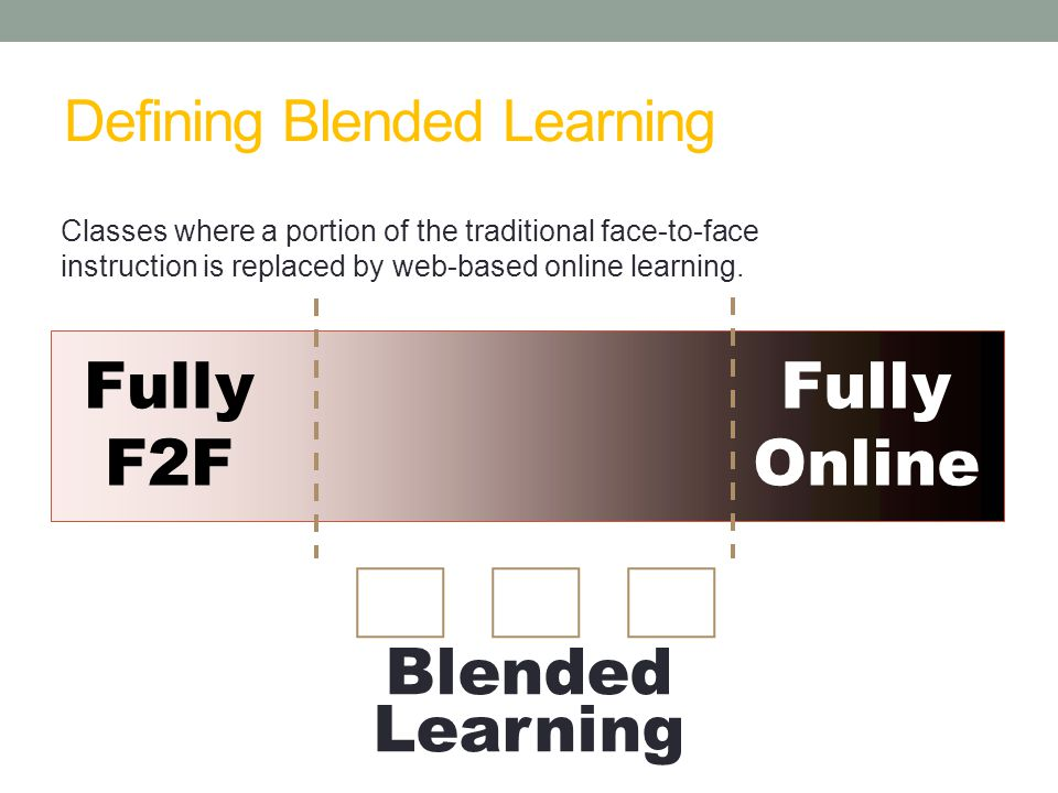 Defining Blended Learning Fully F2F Fully Online Blended Learning  Classes where a portion of the traditional face-to-face instruction is replaced by web-based online learning.