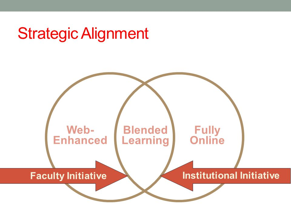 Strategic Alignment Web- Enhanced Blended Learning Fully Online Faculty Initiative Institutional Initiative