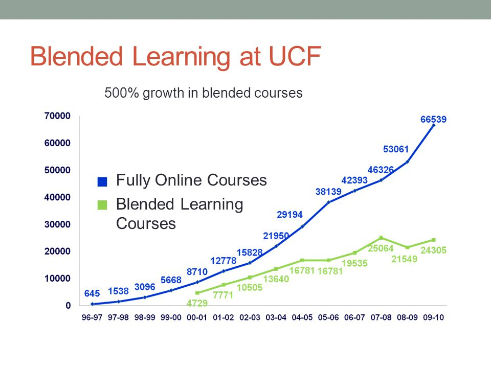 Blended Learning at UCF Fully Online Courses Blended Learning Courses  500% growth in blended courses