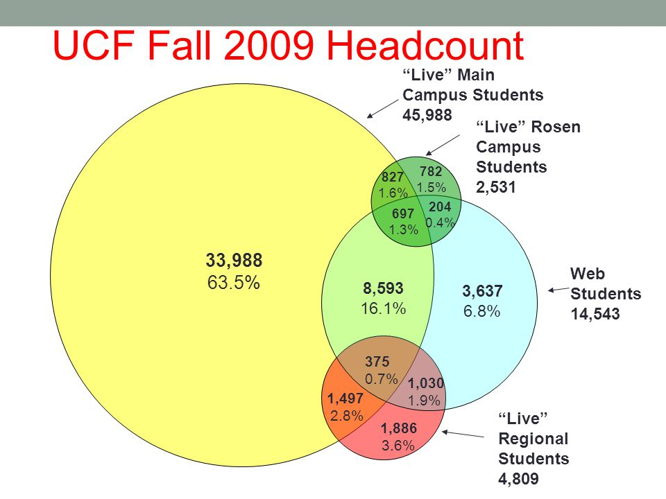 "UCF Fall 2009 Headcount ""Live"" Regional Students 4,809 Web Students 14,543 ""Live"" Main Campus Students 45,988 33,988 63.5% 8,593 16.1% 3,637 6.8% 375"