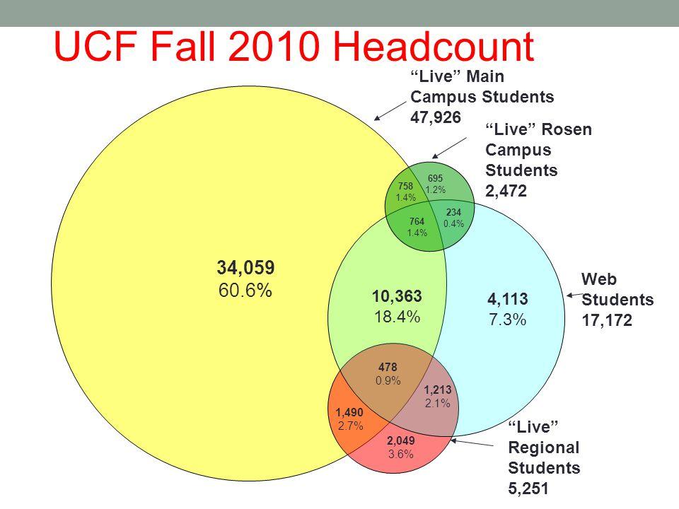 34,059 60.6% 10,363 18.4% 4,113 7.3% 478 0.9% 1,213 2.1% 1,490 2.7% 2,049 3.6% 758 1.4% 764 1.4% 695 1.2% 234 0.4% UCF Fall 2010 Headcount Web Students 17,172 Live Regional Students 5,251 Live Rosen Campus Students 2,472 Live Main Campus Students 47,926