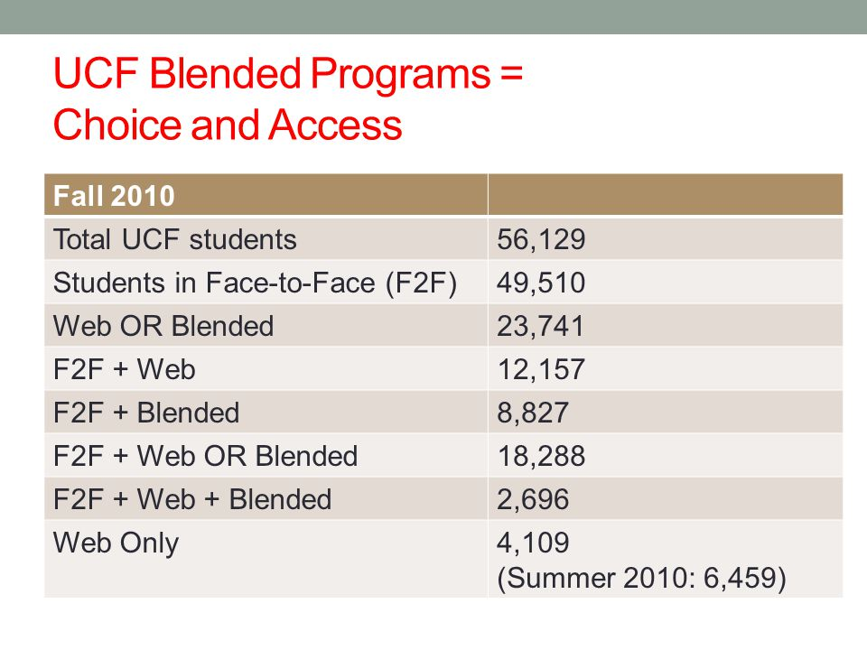 Fall 2010 Total UCF students56,129 Students in Face-to-Face (F2F)49,510 Web OR Blended23,741 F2F + Web12,157 F2F + Blended8,827 F2F + Web OR Blended18