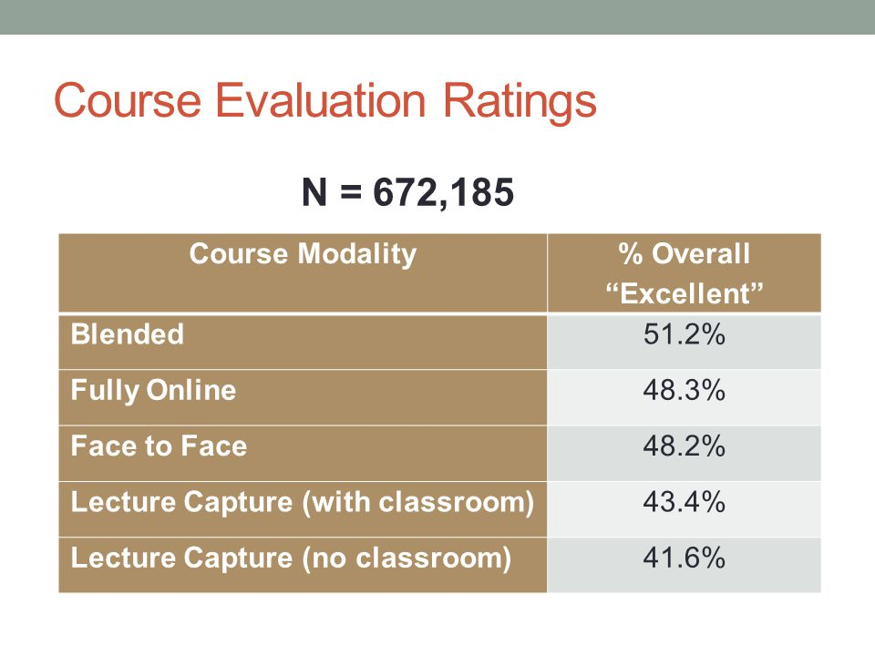 Course Evaluation Ratings Course Modality % Overall Excellent Blended51.2% Fully Online48.3% Face to Face48.2% Lecture Capture (with classroom)43.4% Lecture Capture (no classroom)41.6% N = 672,185