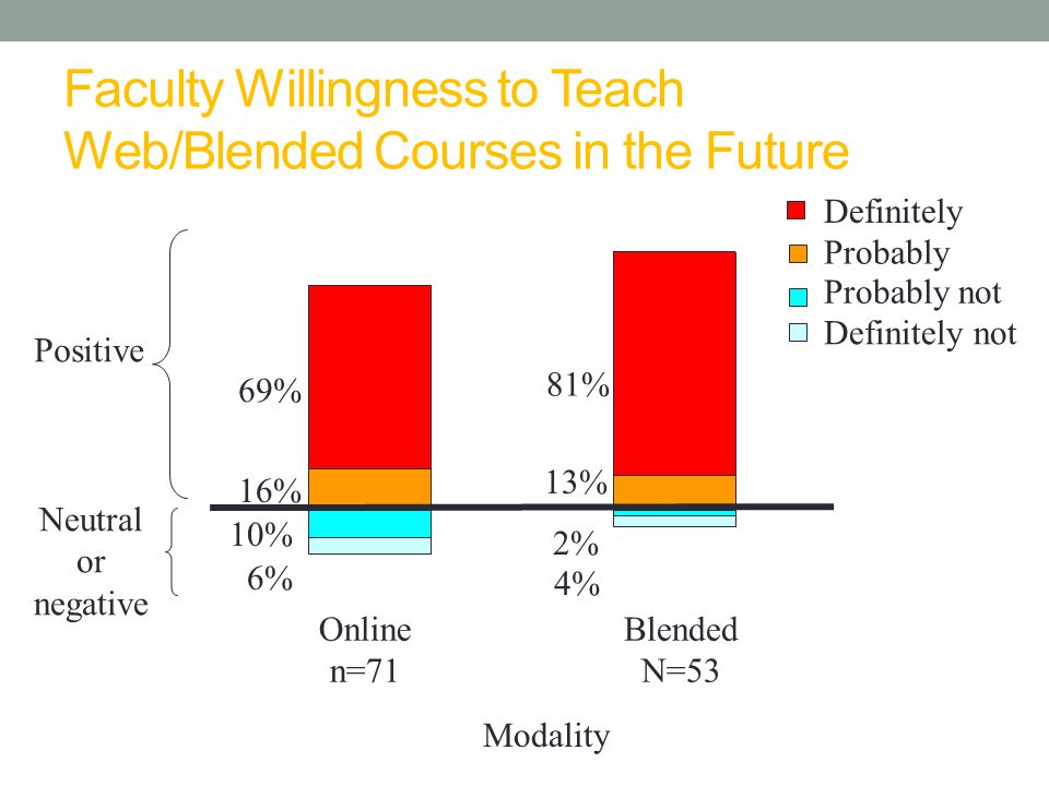 Faculty Willingness to Teach Web/Blended Courses in the Future Positive Neutral or negative Online n=71 Blended N=53 Modality 81% 16% 2% 69% 13% 10% 6