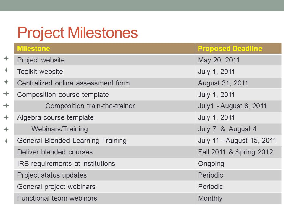 Project Milestones MilestoneProposed Deadline Project websiteMay 20, 2011 Toolkit websiteJuly 1, 2011 Centralized online assessment formAugust 31, 2011 Composition course templateJuly 1, 2011 Composition train-the-trainerJuly1 - August 8, 2011 Algebra course templateJuly 1, 2011 Webinars/TrainingJuly 7 & August 4 General Blended Learning TrainingJuly 11 - August 15, 2011 Deliver blended coursesFall 2011 & Spring 2012 IRB requirements at institutionsOngoing Project status updatesPeriodic General project webinarsPeriodic Functional team webinarsMonthly