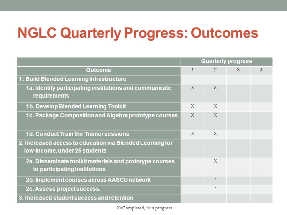 NGLC Quarterly Progress: Outcomes Quarterly progress Outcome 1234 1: Build Blended Learning Infrastructure 1a. Identify participating institutions and