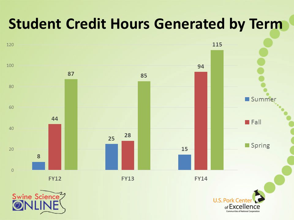 Student Credit Hours Generated by Term