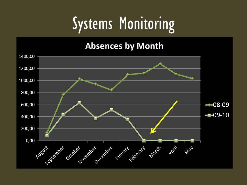Systems Monitoring