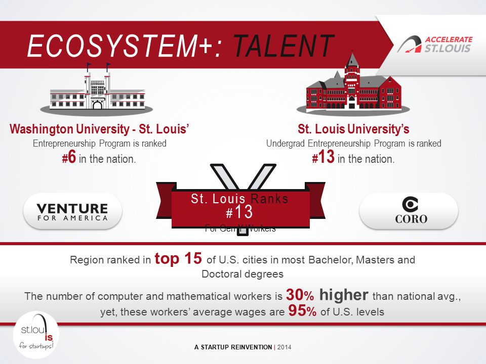 St. Louis Ranks # 13 For Gen Y Workers ECOSYSTEM+: TALENT Region ranked in top 15 of U.S. cities in most Bachelor, Masters and Doctoral degrees The nu