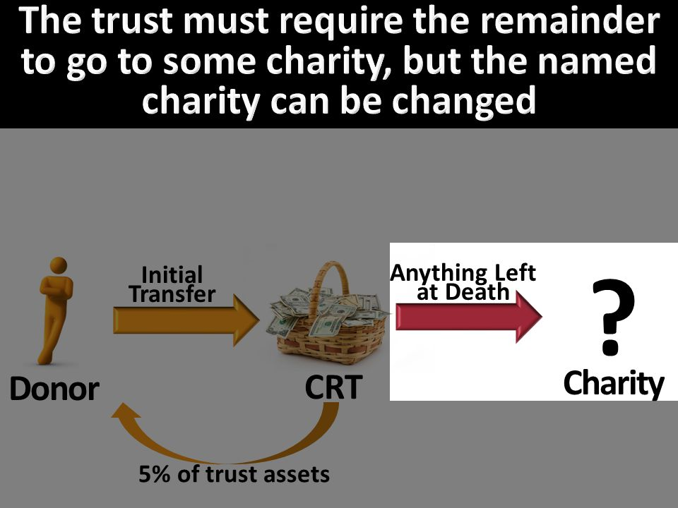 Donor CRT Charity Initial Transfer Anything Left at Death 5% of trust assets