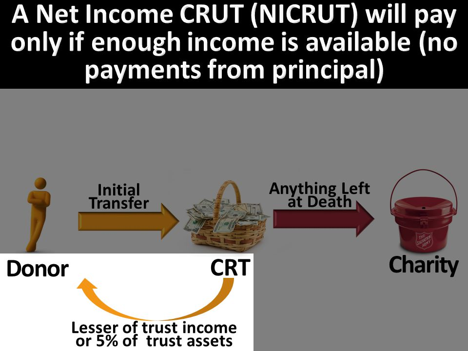 Donor CRT Charity Initial Transfer Anything Left at Death Lesser of trust income or 5% of trust assets