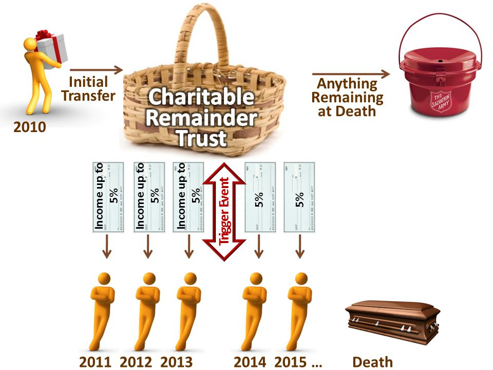 2011 2012 2013 2014 2015 … Death Initial Transfer Anything Remaining at Death 2010 Trigger Event Income up to 5% 5%