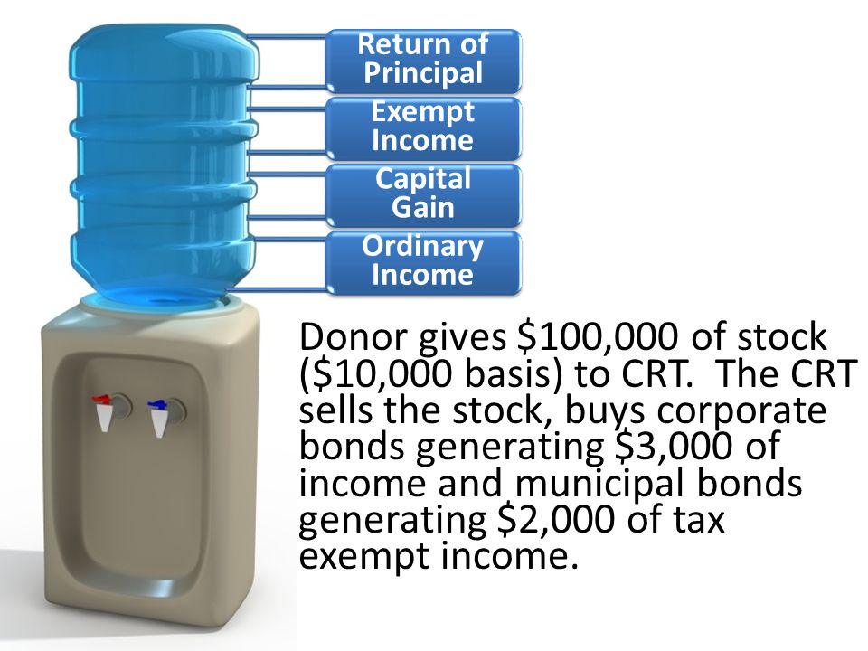 Return of Principal Exempt Income Capital Gain Ordinary Income Donor gives $100,000 of stock ($10,000 basis) to CRT.