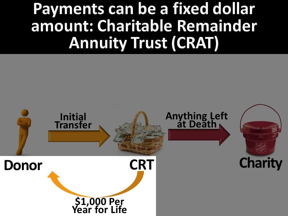 Donor CRT Charity Initial Transfer Anything Left at Death $1,000 Per Year for Life