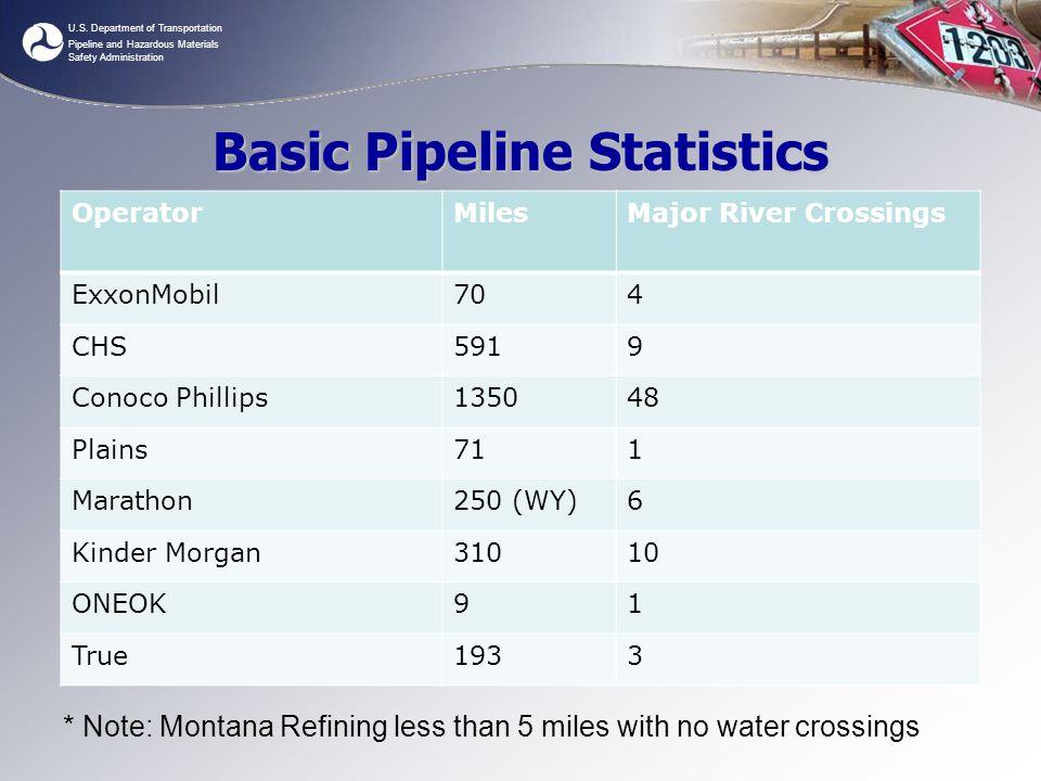 U.S. Department of Transportation Pipeline and Hazardous Materials Safety Administration Basic Pipeline Statistics OperatorMilesMajor River Crossings