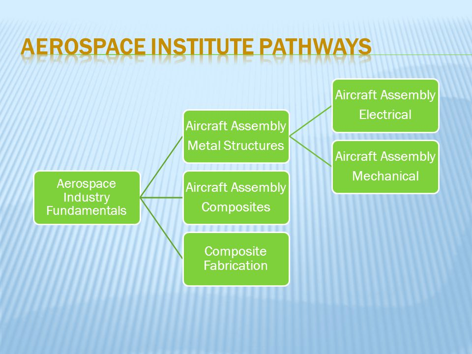 Aerospace Industry Fundamentals Aircraft Assembly Metal Structures Aircraft Assembly Electrical Aircraft Assembly Mechanical Aircraft Assembly Composites Composite Fabrication