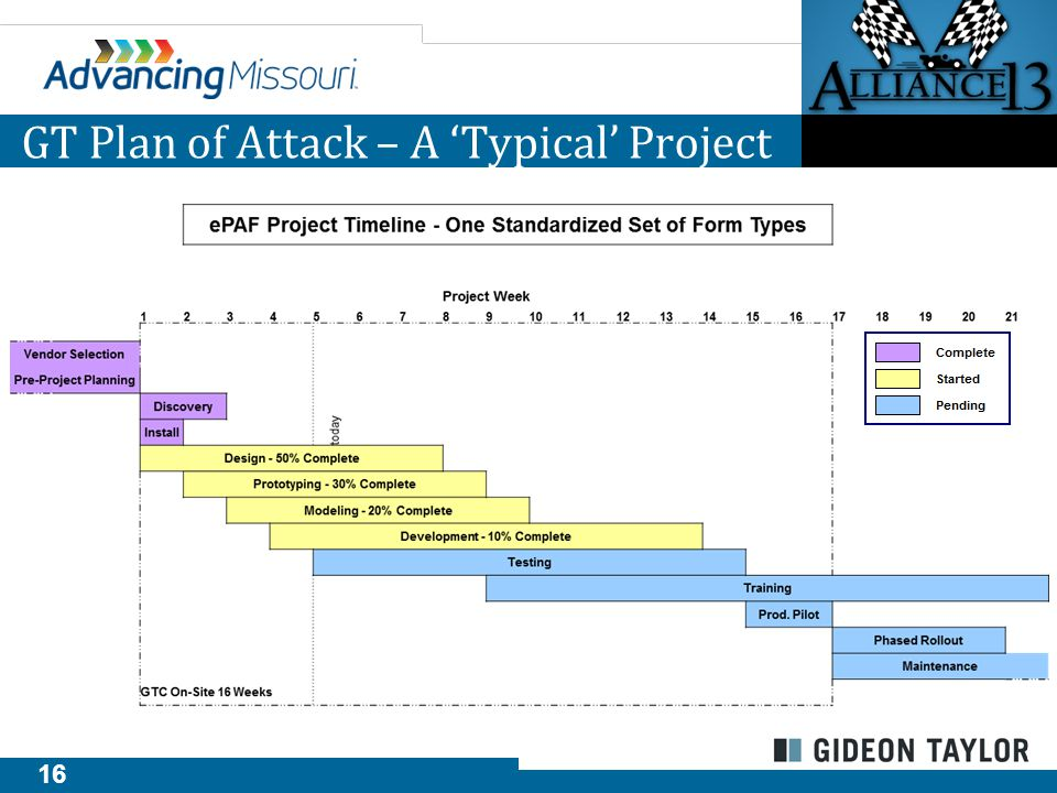 16 GT Plan of Attack – A 'Typical' Project