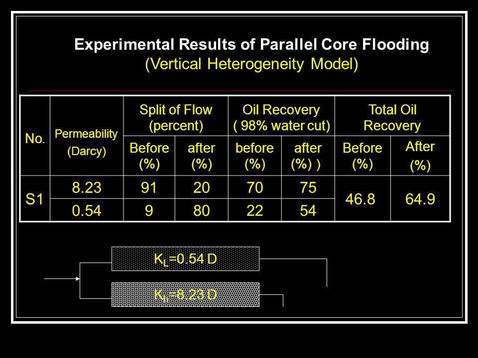 K h =8.23 D No. Permeability (Darcy) Split of Flow (percent) Oil Recovery ( 98% water cut) Total Oil Recovery Before (%) after (%) before (%) after (%