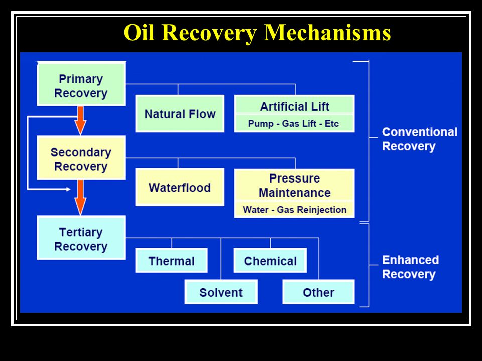 Oil Recovery Mechanisms