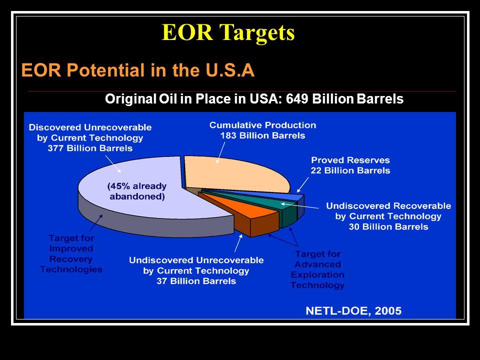 EOR Potential in the U.S.A EOR Targets Original Oil in Place in USA: 649 Billion Barrels