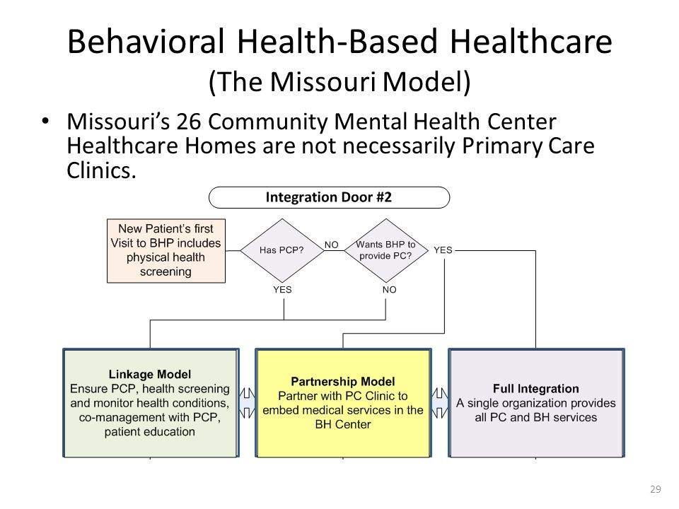 Behavioral Health-Based Healthcare (The Missouri Model) Missouri's 26 Community Mental Health Center Healthcare Homes are not necessarily Primary Care Clinics.