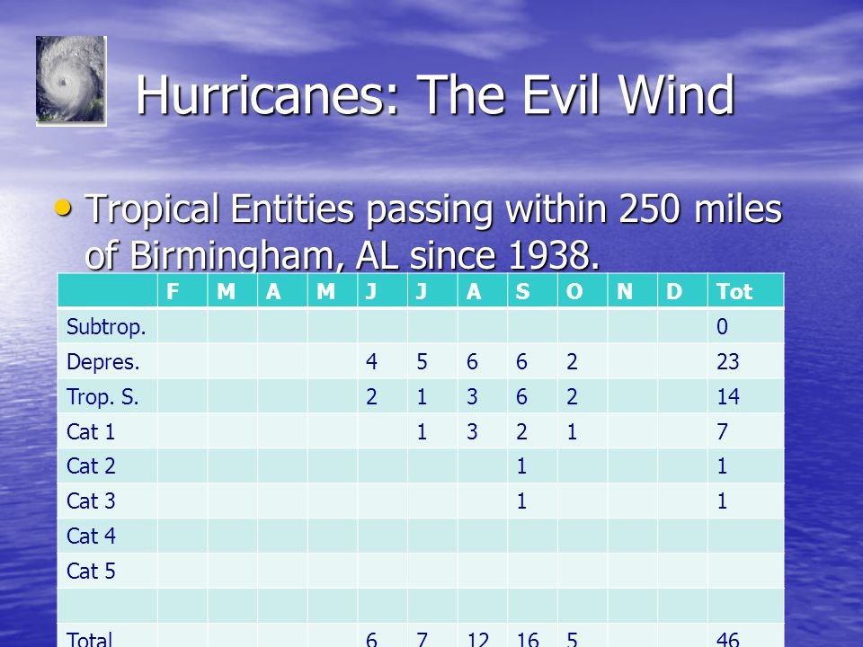 Hurricanes: The Evil Wind Hurricanes: The Evil Wind Tropical Entities passing within 250 miles of Birmingham, AL since 1938.