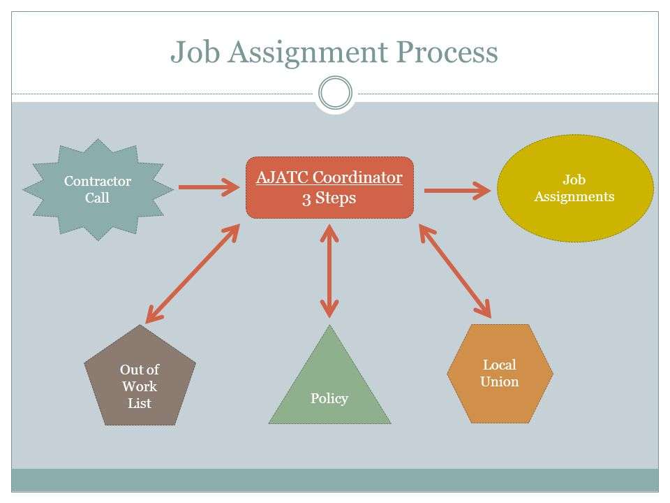 Job Assignment Process AJATC Coordinator 3 Steps Policy Local Union Out of Work List Contractor Call Job Assignments