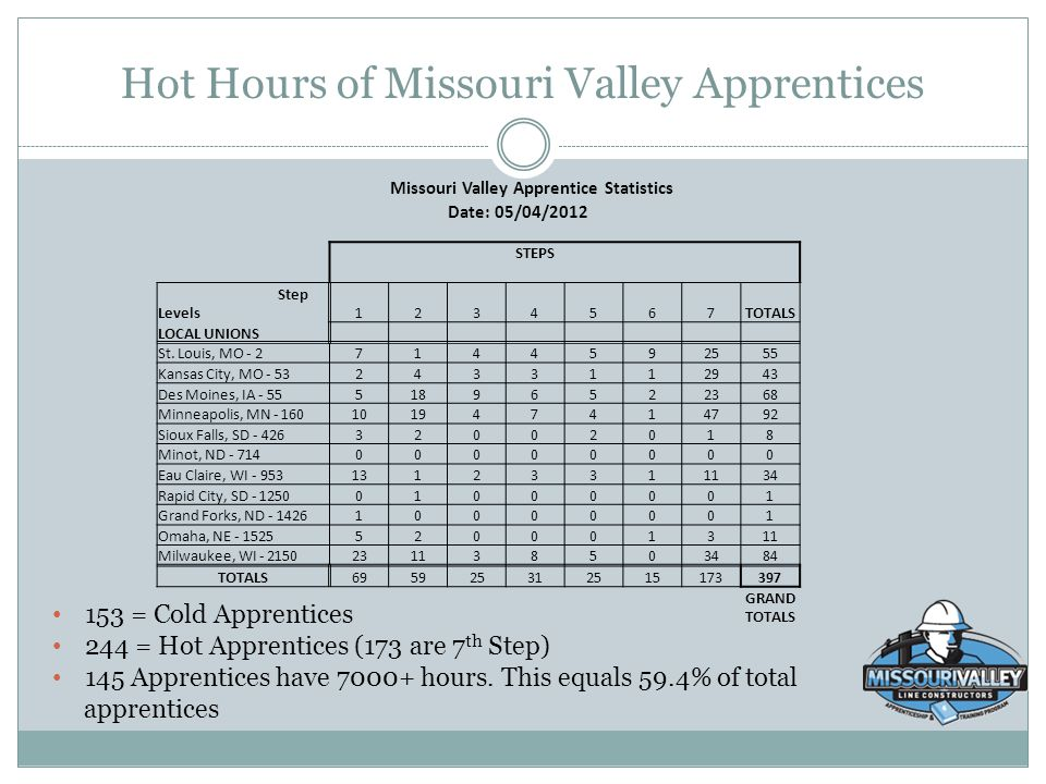 Hot Hours of Missouri Valley Apprentices Missouri Valley Apprentice Statistics Date: 05/04/2012 STEPS Step Levels1234567TOTALS LOCAL UNIONS St. Louis,