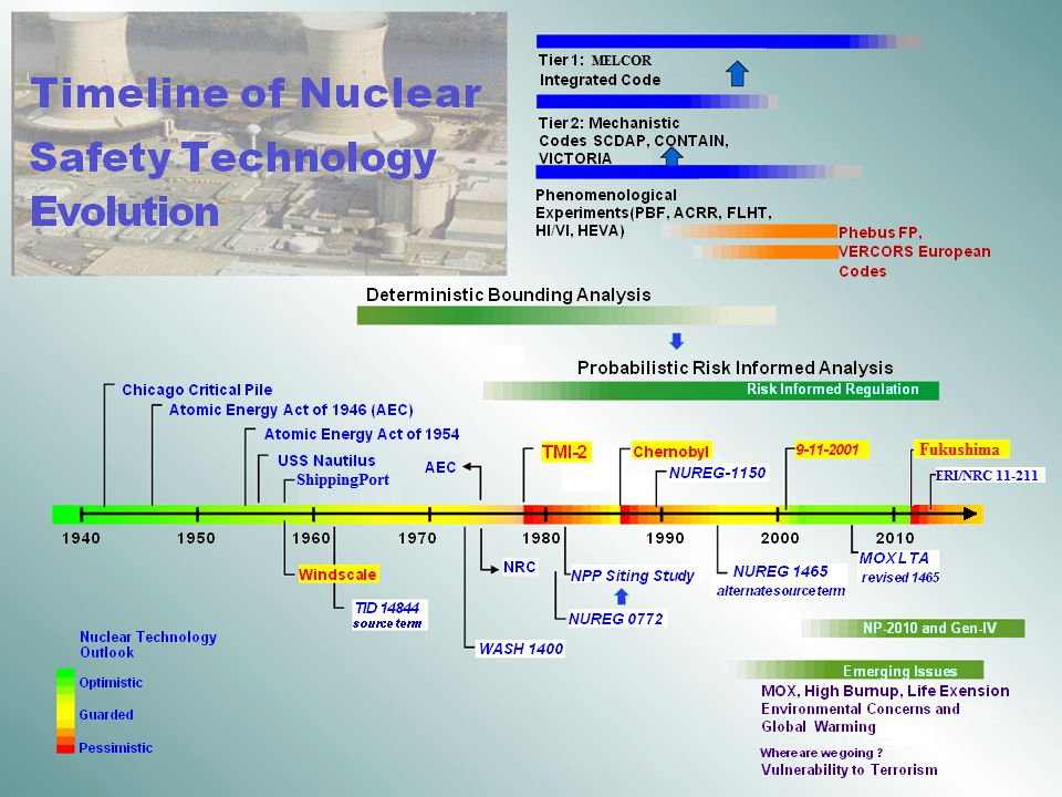 H d We G OR Consolidated Codes Tier 1: MELC Timeline of Nuclear Safety Technology Evolution Integrated Code Tier 2: Mechanistic CodesSCDAP, CONTAIN, VICTORIA Phenomenological Experiments(PBF, ACRR, FLHT, HI/VI, HEVA) Phebus FP, VERCORSEuropean Codes Deterministic Bounding Analysis Chicago Critical Pile Probabilistic Risk Informed Analysis Risk Informed Regulation Atomic Energy Act of 1946 (AEC) Atomic Energy Act of 1954 USS NautilusShippingport 9-11-2001 TMI-2 Chernobyl AEC NUREG-1150 MOX LTA revised 1465 19401980 Windscale NRC NPP Siting Study NUREG 1465 alternate source term TID 14844 source term NUREG 0772 Nuclear Technology Outlook Optimistic Guarded Pessimistic NP-2010 and Gen-IV WASH 1400 Emerging Issues MOX, High Burnup, Life Exension Environmental ConcernsGlobal Warming and Where are we going .