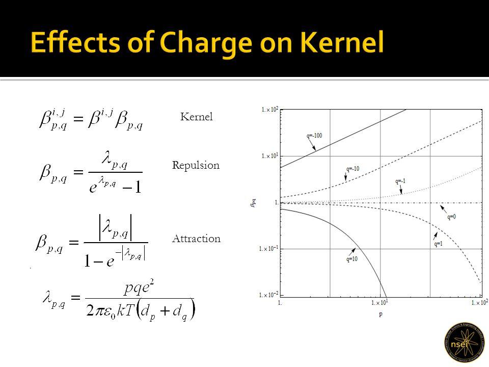 . Attraction Repulsion Kernel
