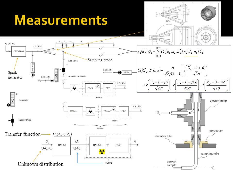 Unknown distribution Transfer function Spark generator Sampling probe