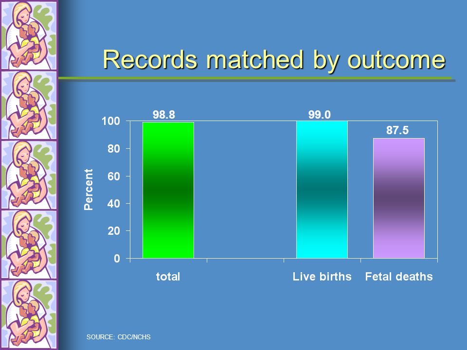 SOURCE: CDC/NCHS Records matched by outcome 98.899.0 87.5