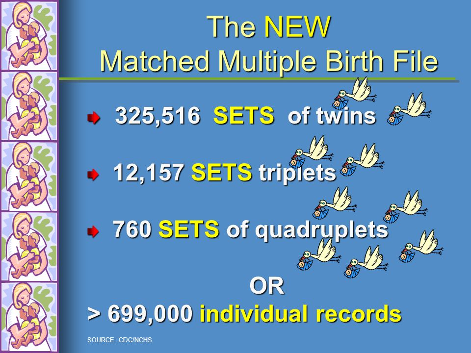 SOURCE: CDC/NCHS The NEW Matched Multiple Birth File 325,516 SETS of twins 325,516 SETS of twins 12,157 SETS triplets 12,157 SETS triplets 760 SETS of