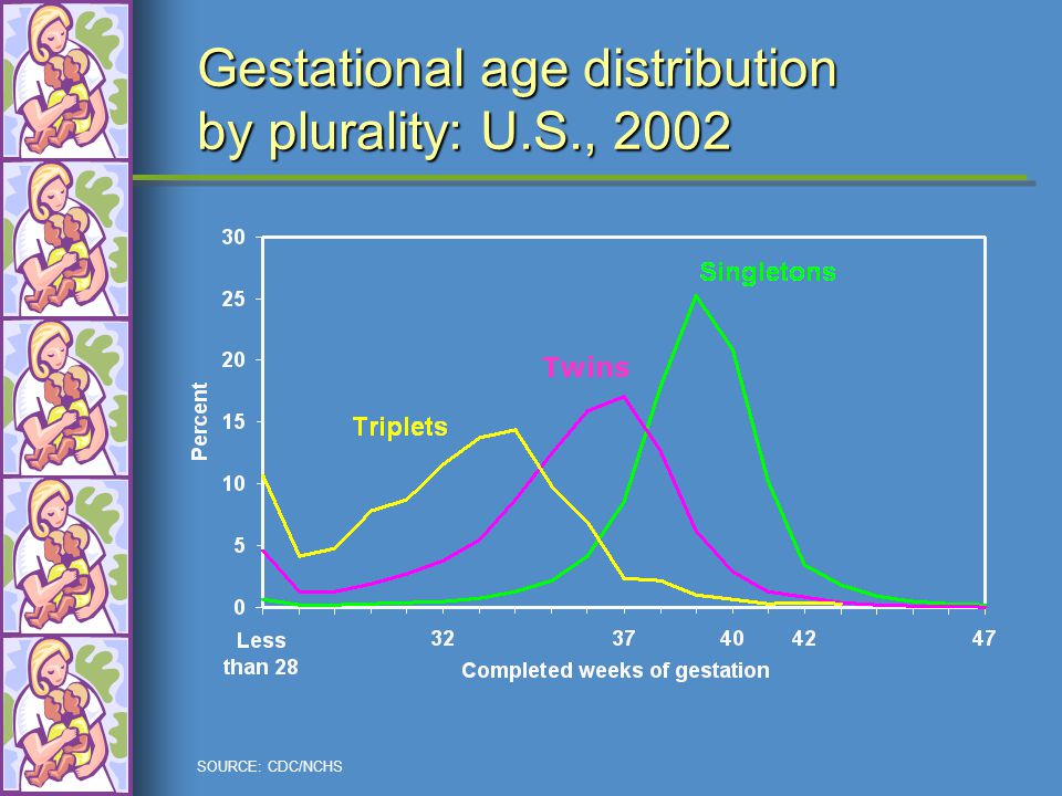 SOURCE: CDC/NCHS Gestational age distribution by plurality: U.S., 2002 Twins