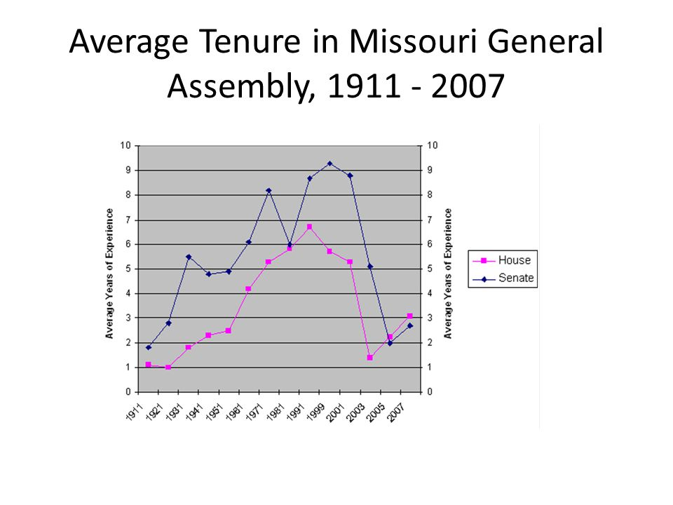 Average Tenure in Missouri General Assembly, 1911 - 2007
