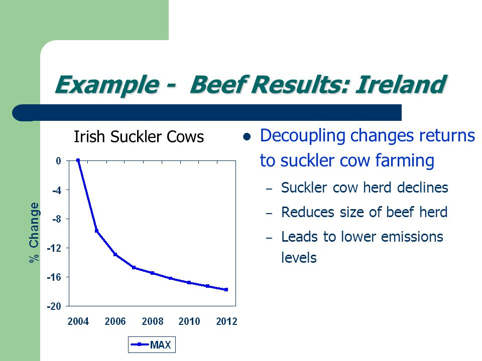 Example - Beef Results: Ireland Decoupling changes returns to suckler cow farming – Suckler cow herd declines – Reduces size of beef herd – Leads to lower emissions levels Irish Suckler Cows