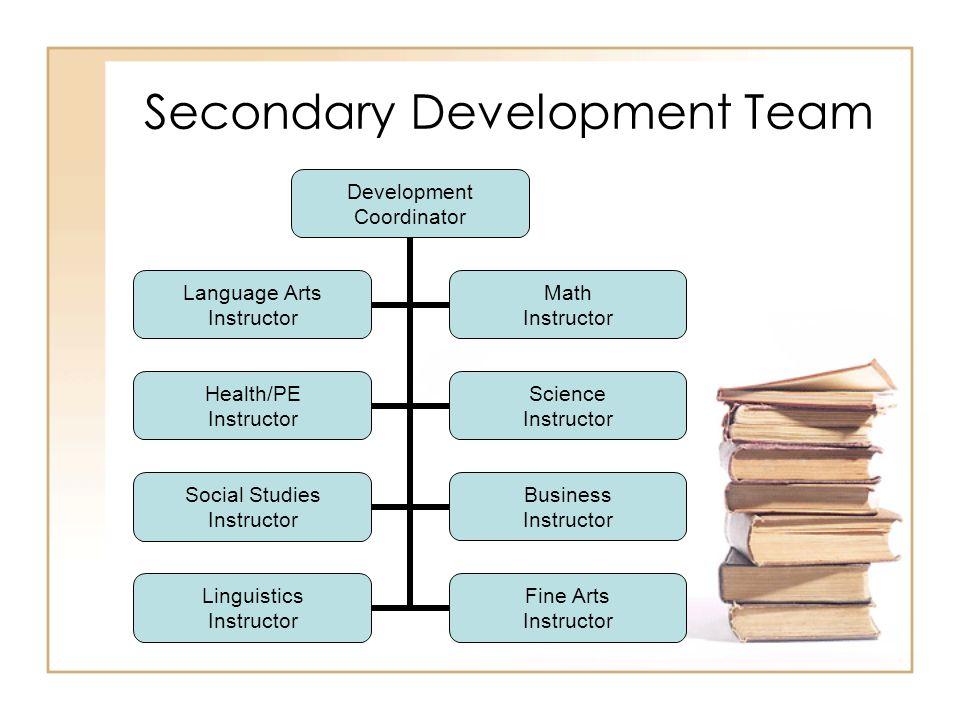 Secondary Development Team Development Coordinator Language Arts Instructor Math Instructor Health/PE Instructor Science Instructor Social Studies Instructor Business Instructor Linguistics Instructor Fine Arts Instructor
