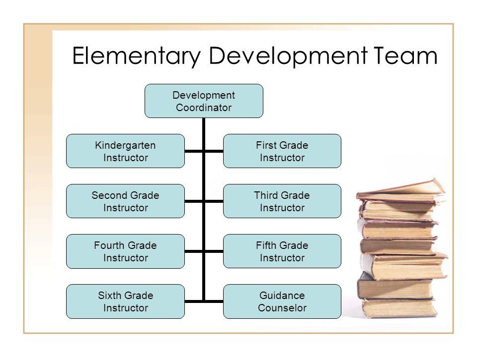 Elementary Development Team Development Coordinator Kindergarten Instructor First Grade Instructor Second Grade Instructor Third Grade Instructor Fourth Grade Instructor Fifth Grade Instructor Sixth Grade Instructor Guidance Counselor