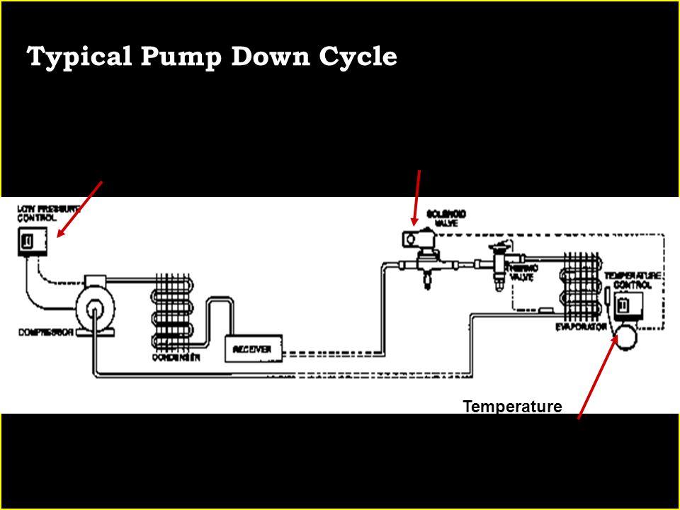 Typical Pump Down Cycle Pump-Down Control Liquid Line Solenoid Temperature Control