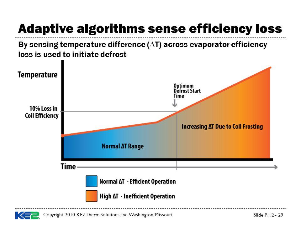 Adaptive algorithms sense efficiency loss Copyright 2010 KE2 Therm Solutions, Inc.