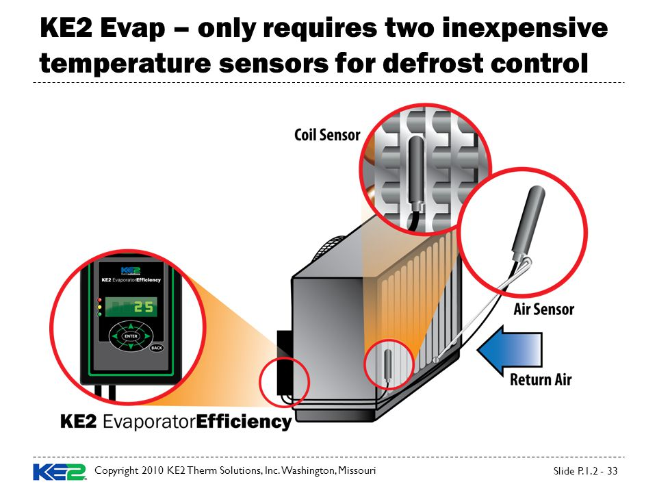 KE2 Evap – only requires two inexpensive temperature sensors for defrost control Slide P.1.2 - 33 Copyright 2010 KE2 Therm Solutions, Inc.