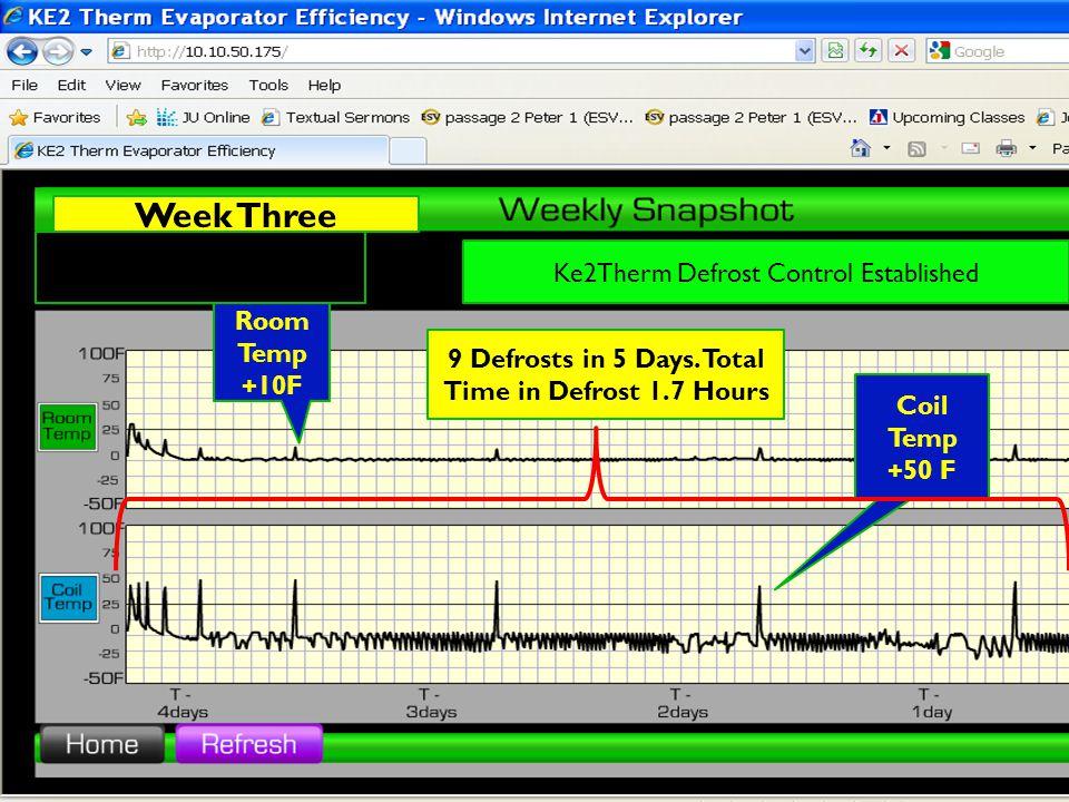 Ke2Therm Defrost Control Established LOCATION: Osborne Middle School Room Temp +10F Coil Temp +50 F 9 Defrosts in 5 Days.
