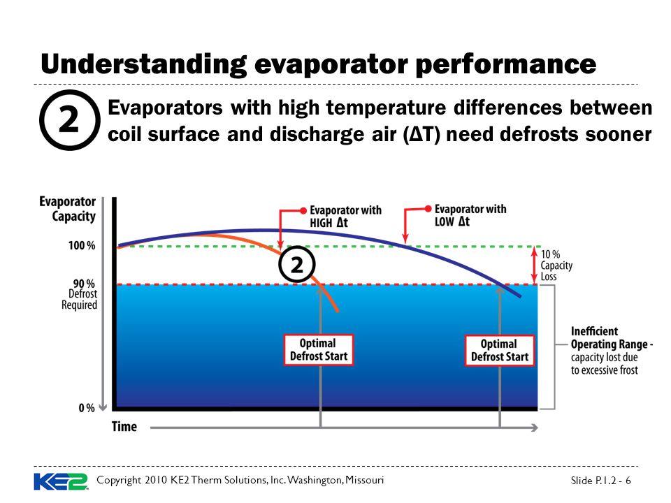 Understanding evaporator performance Copyright 2010 KE2 Therm Solutions, Inc.