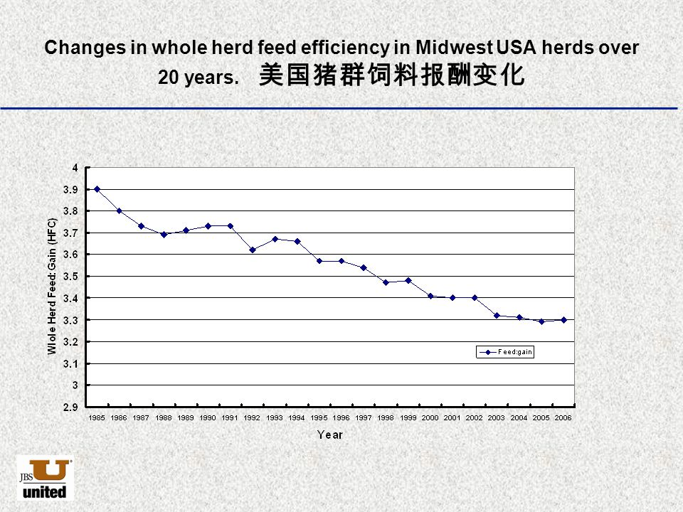 Changes in whole herd feed efficiency in Midwest USA herds over 20 years. 美国猪群饲料报酬变化