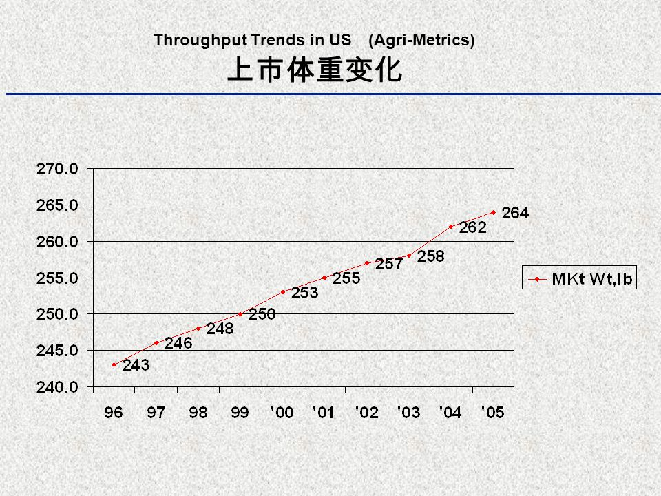 Throughput Trends in US (Agri-Metrics) 上市体重变化